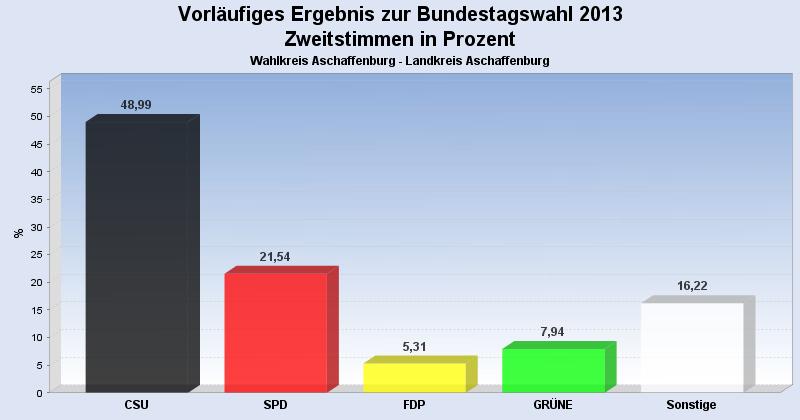 Landkreis Aschaffenburg - Bundestagswahl 2013